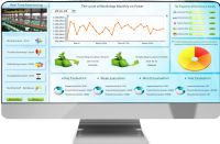 Digital Energy Efficiency Management System